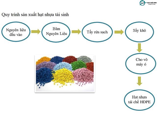 4 bước sản xuất hạt nhựa tái sinh